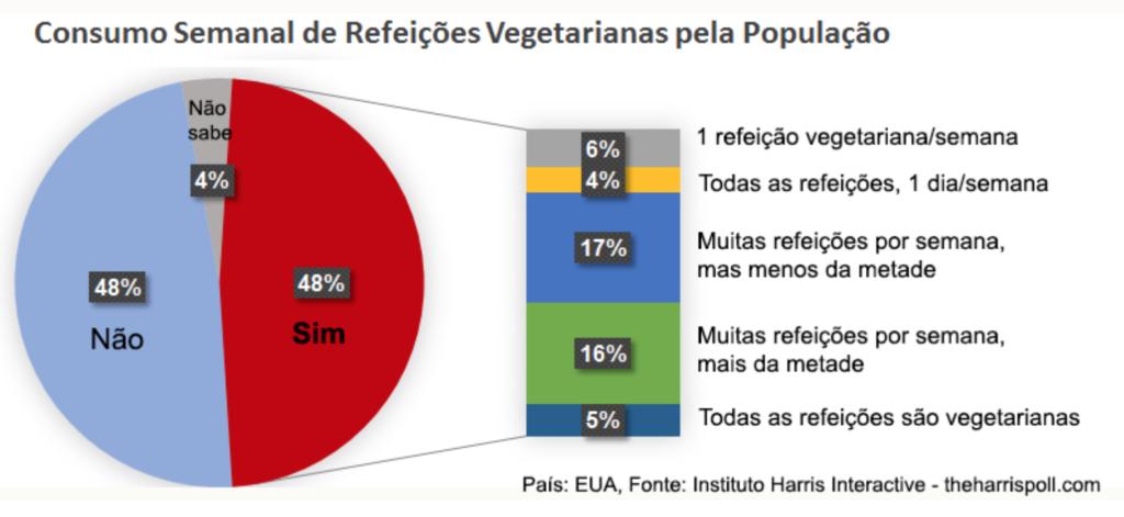 consumo-refeicoes-vegs-por-nao-vegetarianos